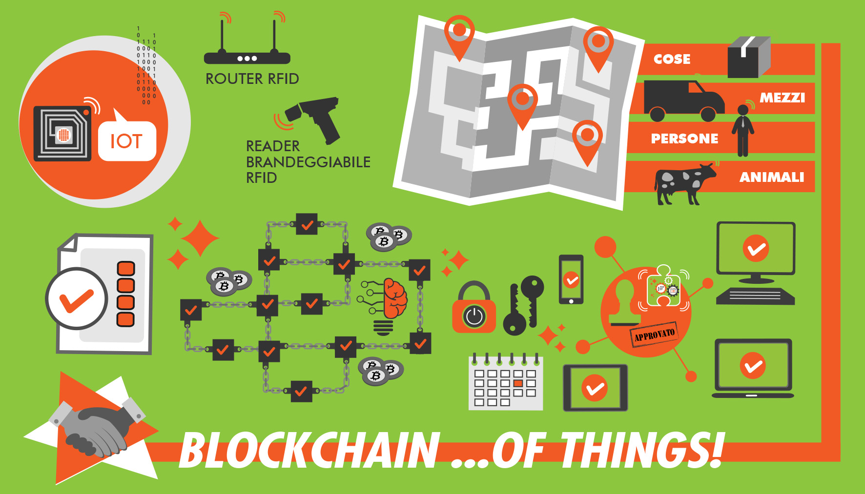 IoT e BLOCKCHAIN of Things