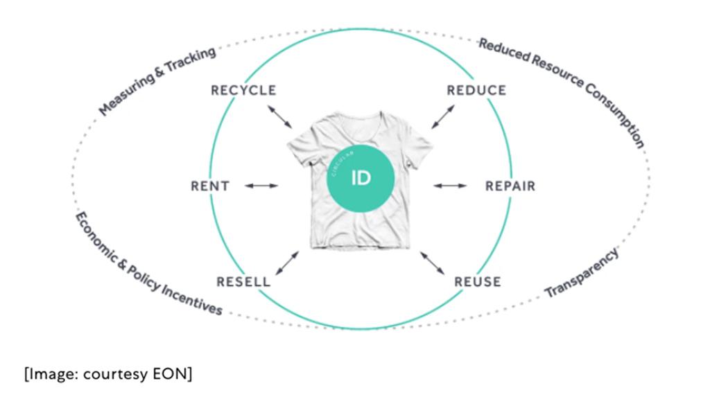 Eco tag e CircularID
