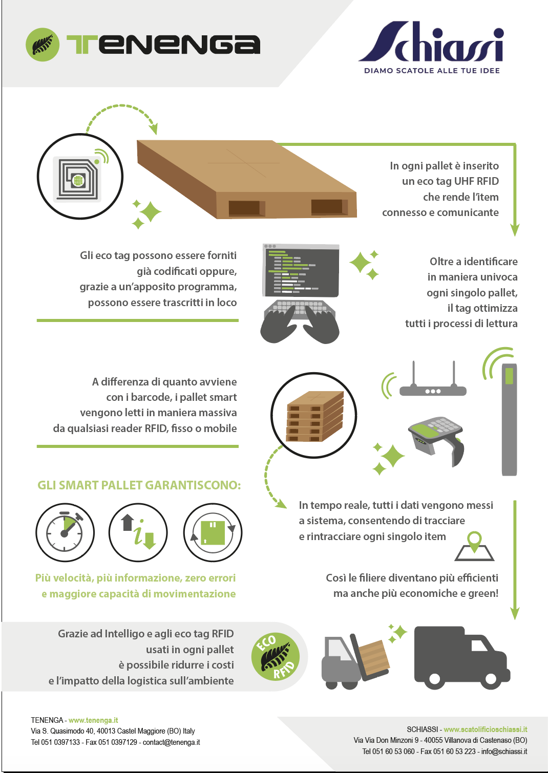 smart pallet green