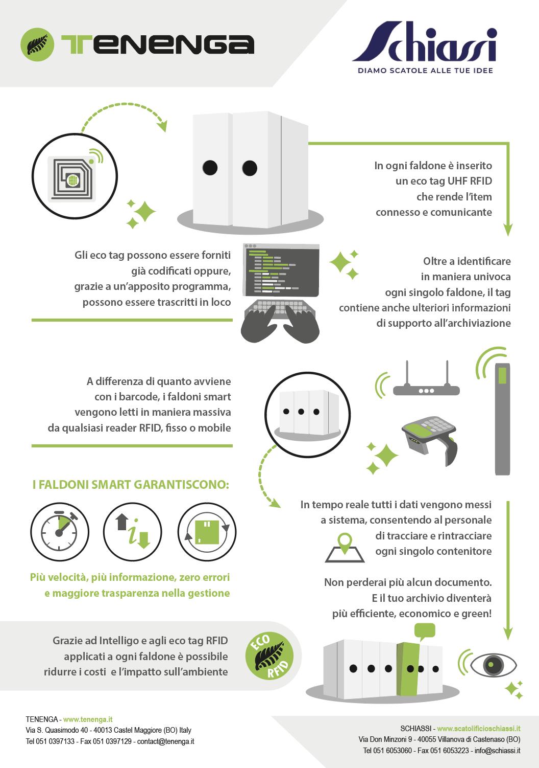 faldoni Green RFID