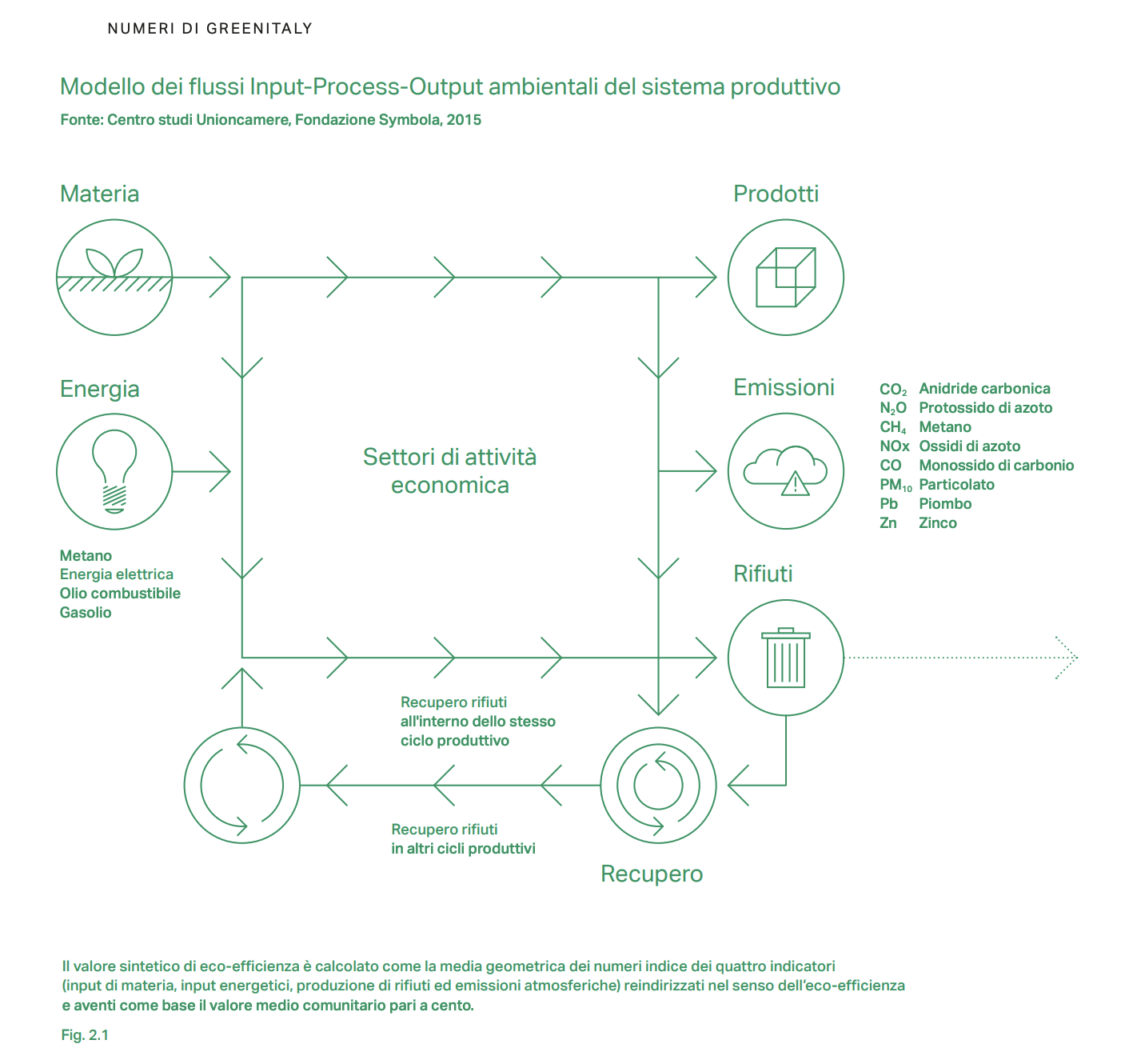 Product Lifecycle Management Green
