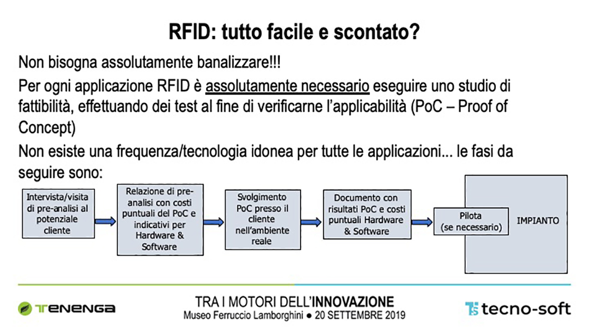 come rilasciare un progetto RFID