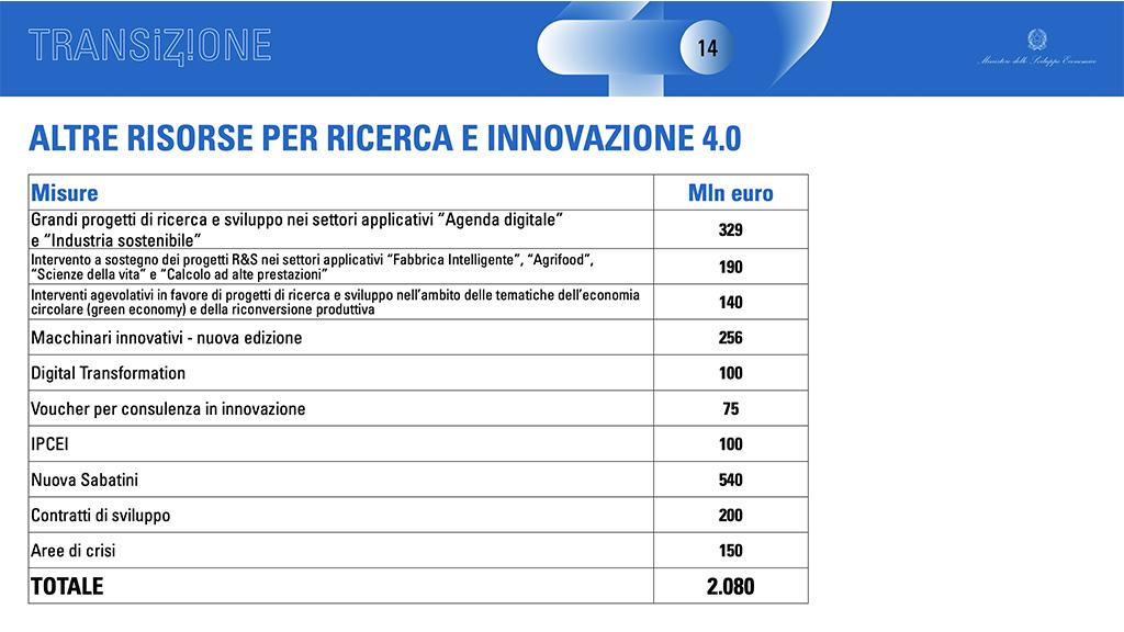 credito di imposta innovazione