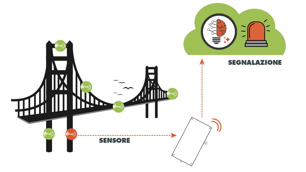 monitoraggio-delle-infrastrutture-coi-sensori
