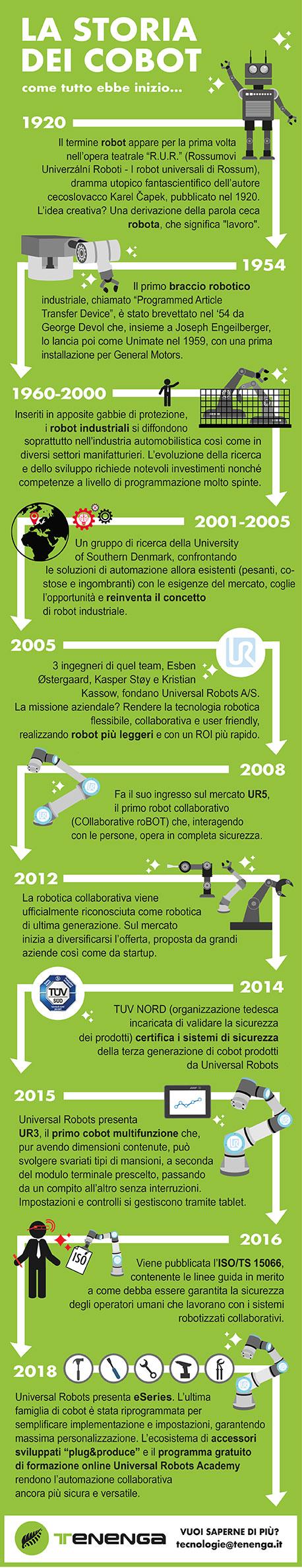 cobot-infografica