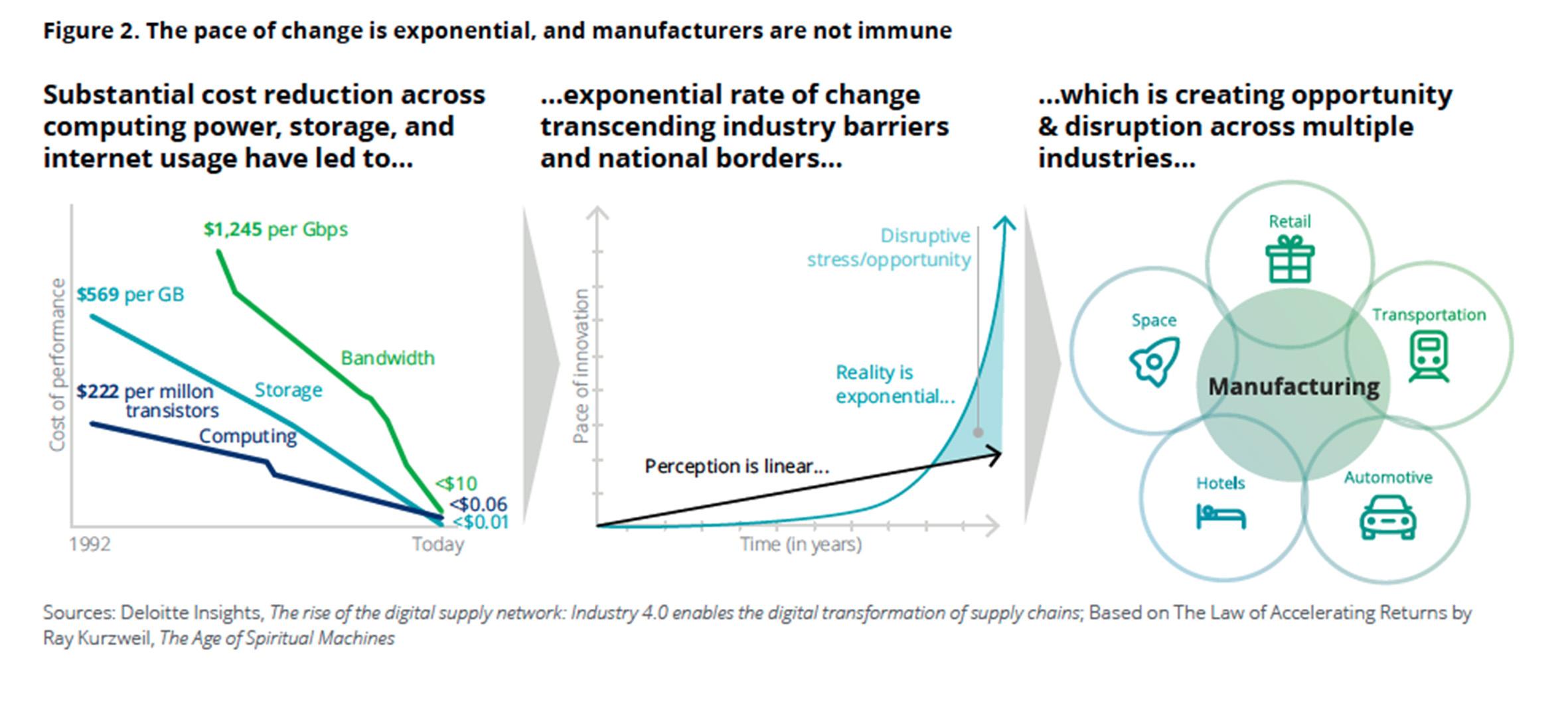 smart manufacturing e tecnologie abilitanti