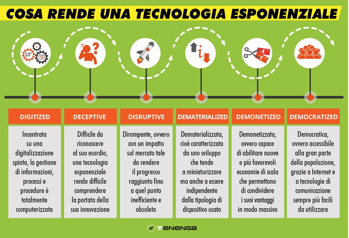 tecnologie esponenziali come riconoscerle