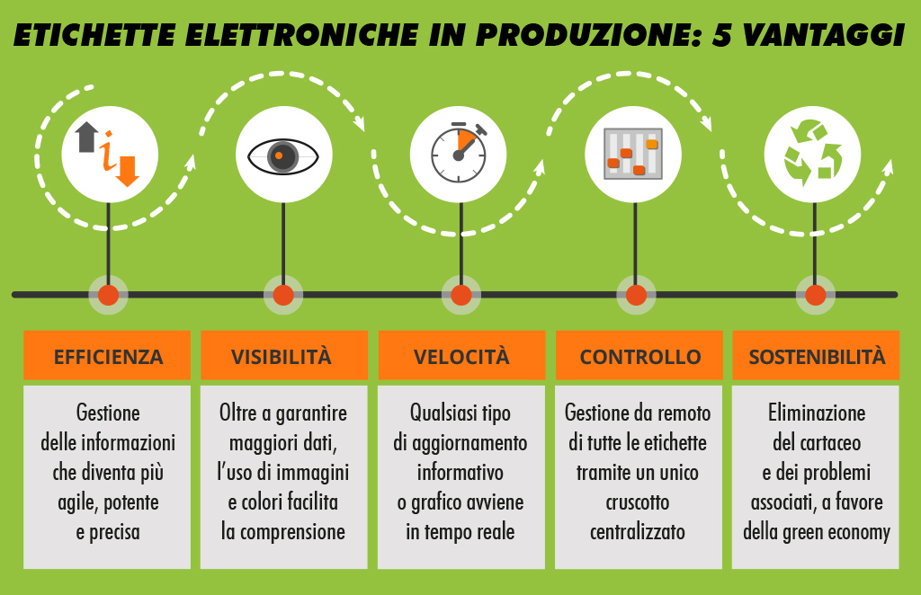 vantaggi etichette elettroniche in produzione